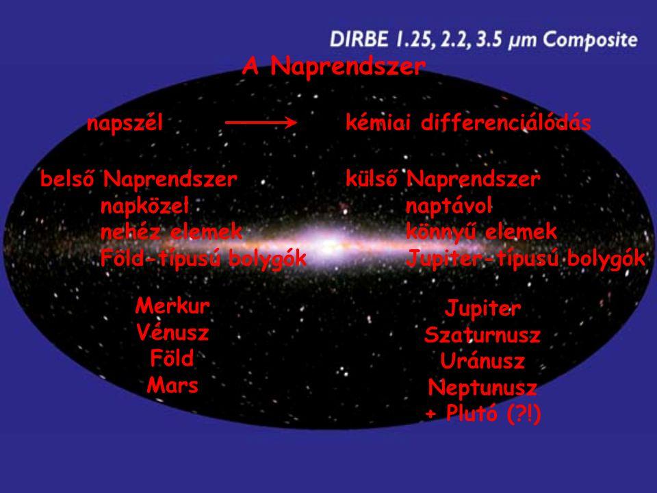 A Naprendszer napszél kémiai differenciálódás belső Naprendszer napközel nehéz elemek Föld-típusú bolygók külső Naprendszer naptávol könnyű elemek Jupiter-típusú bolygók Merkur Vénusz Föld Mars Jupiter Szaturnusz Uránusz Neptunusz + Plutó (?!)