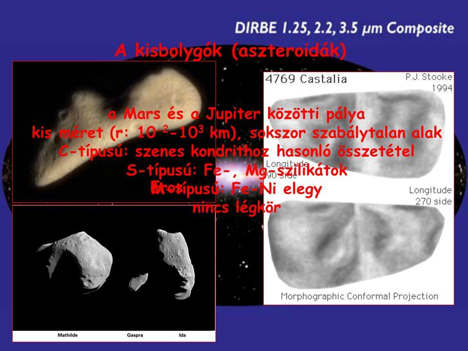 A kisbolygók (aszteroidák) Eros a Mars és a Jupiter közötti pálya kis méret (r: 10 -2 -10 3 km), sokszor szabálytalan alak C-típusú: szenes kondrithoz hasonló összetétel S-típusú: Fe-, Mg-szilikátok M-típusú: Fe-Ni elegy nincs légkör