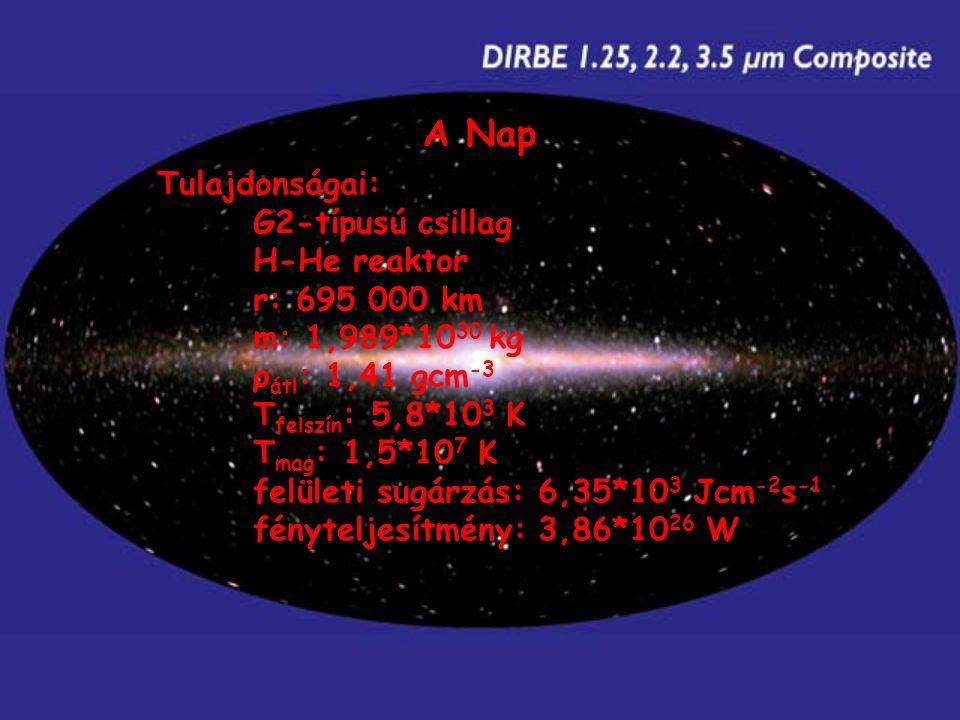 Tulajdonságai: G2-típusú csillag H-He reaktor r: 695 000 km m: 1,989*10 30 kg ρ átl : 1,41 gcm -3 T felszín : 5,8*10 3 K T mag : 1,5*10 7 K felületi sugárzás: 6,35*10 3 Jcm -2 s -1 fényteljesítmény: 3,86*10 26 W A Nap