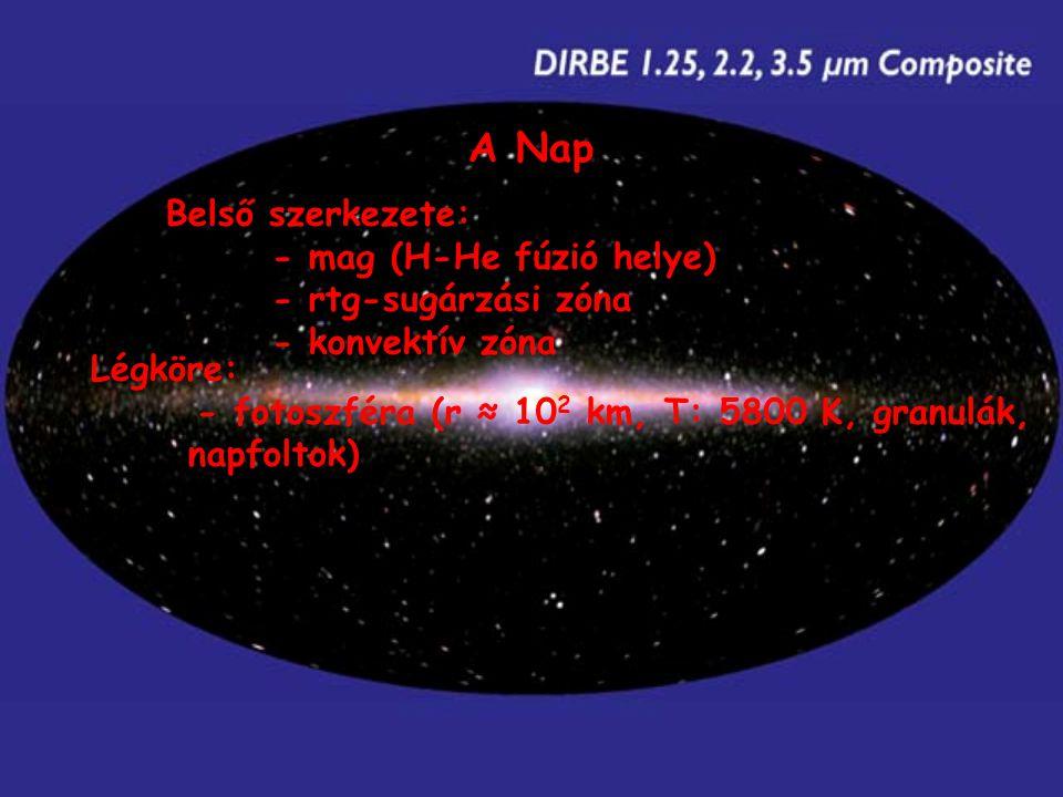 Belső szerkezete: - mag (H-He fúzió helye) - rtg-sugárzási zóna - konvektív zóna Légköre: - fotoszféra (r ≈ 10 2 km, T: 5800 K, granulák, napfoltok)