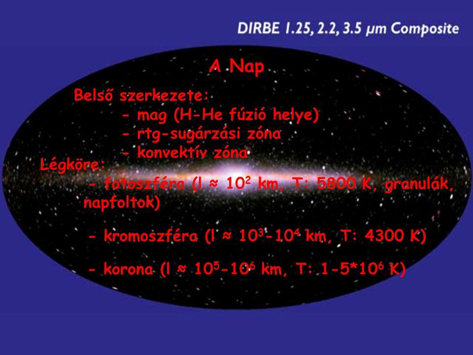 A Nap Belső szerkezete: - mag (H-He fúzió helye) - rtg-sugárzási zóna - konvektív zóna Légköre: - fotoszféra (l ≈ 10 2 km, T: 5800 K, granulák, napfoltok) - kromoszféra (l ≈ 10 3 -10 4 km, T: 4300 K) - korona (l ≈ 10 5 -10 6 km, T: 1-5*10 6 K)
