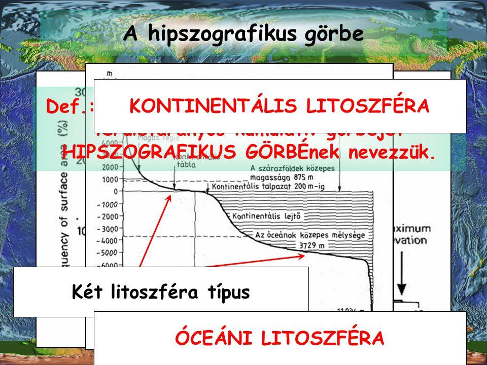A hipszografikus görbe Def.: Egy égitest magassági tartományainak területarányos kumulatív görbéjét HIPSZOGRAFIKUS GÖRBÉnek nevezzük. Két maximumos el