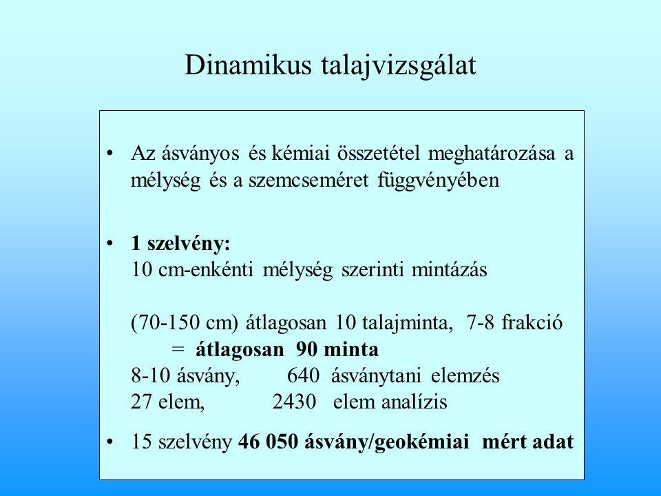 Dinamikus talajvizsgálat Az ásványos és kémiai összetétel meghatározása a mélység és a szemcseméret függvényében 1 szelvény: 10 cm-enkénti mélység szerinti mintázás (70-150 cm) átlagosan 10 talajminta, 7-8 frakció = átlagosan 90 minta 8-10 ásvány, 640 ásványtani elemzés 27 elem, 2430 elem analízis 15 szelvény46 050 ásvány/geokémiai mért adat