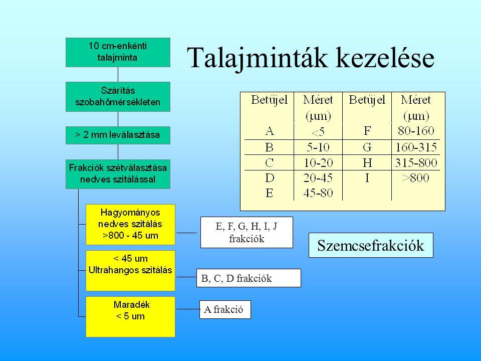 Talajminták kezelése E, F, G, H, I, J frakciók B, C, D frakciók A frakció Szemcsefrakciók