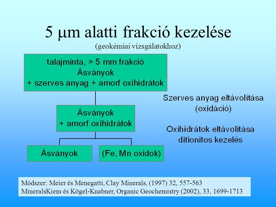 5  m alatti frakció kezelése (geokémiai vizsgálatokhoz) Módszer: Meier és Menegatti, Clay Minerals, (1997) 32, 557-563 MineralsKiem és Kögel-Knabner, Organic Geochemistry (2002), 33, 1699-1713