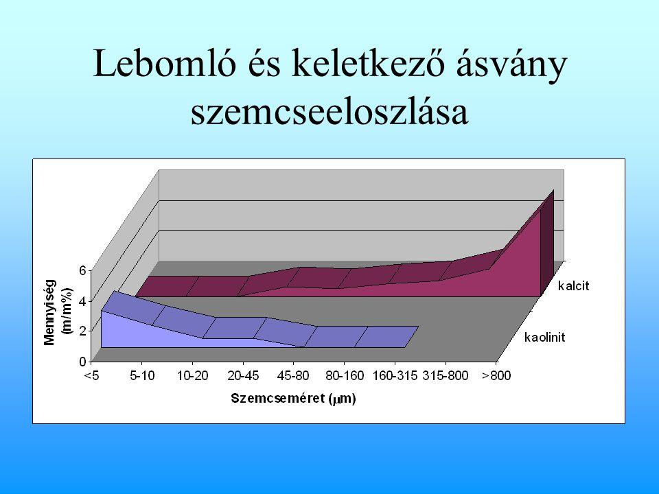 Lebomló és keletkező ásvány szemcseeloszlása
