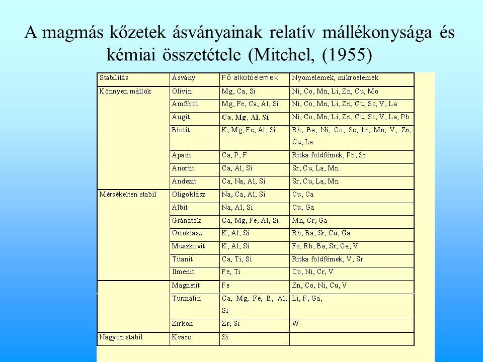 A magmás kőzetek ásványainak relatív mállékonysága és kémiai összetétele (Mitchel, (1955)
