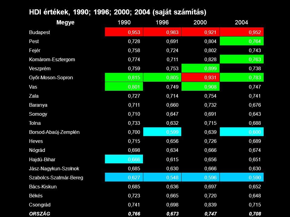 HDI értékek, 1990; 1996; 2000; 2004 (saját számítás) Megye1990199620002004 Budapest0,9530,9830,9210,952 Pest0,7280,6910,8040,764 Fejér0,7580,7240,8020