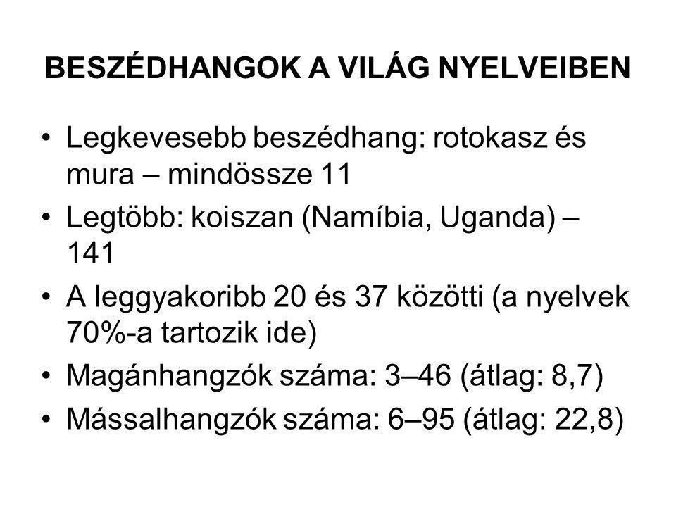 BESZÉDHANGOK A VILÁG NYELVEIBEN Legkevesebb beszédhang: rotokasz és mura – mindössze 11 Legtöbb: koiszan (Namíbia, Uganda) – 141 A leggyakoribb 20 és