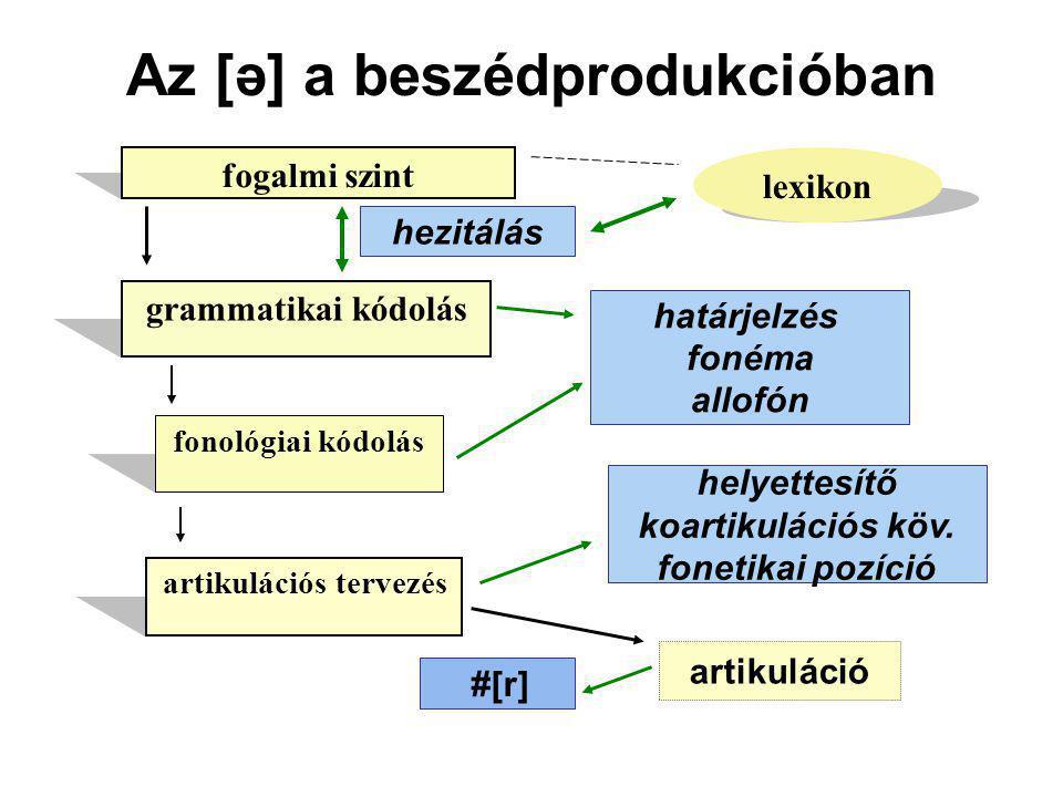 Az [ə] a beszédprodukcióban fogalmi szint grammatikai kódolás artikulációs tervezés lexikon fonológiai kódolás artikuláció hezitálás határjelzés foném