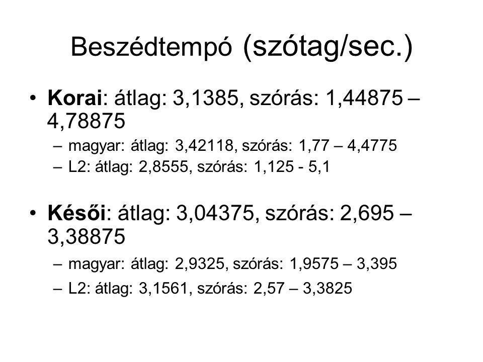 Beszédtempó (szótag/sec.) Korai: átlag: 3,1385, szórás: 1,44875 – 4,78875 –magyar: átlag: 3,42118, szórás: 1,77 – 4,4775 –L2: átlag: 2,8555, szórás: 1