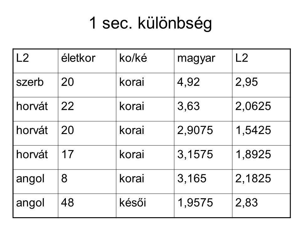 1 sec. különbség L2életkorko/kémagyarL2 szerb20korai4,922,95 horvát22korai3,632,0625 horvát20korai2,90751,5425 horvát17korai3,15751,8925 angol8korai3,