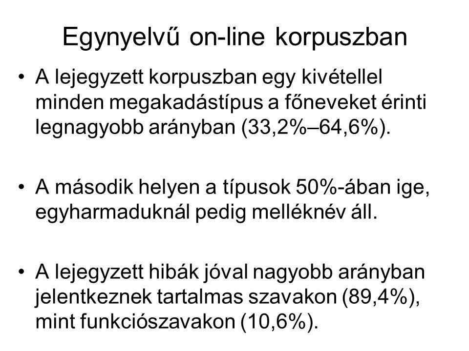 Egynyelvű on-line korpuszban A lejegyzett korpuszban egy kivétellel minden megakadástípus a főneveket érinti legnagyobb arányban (33,2%–64,6%). A máso