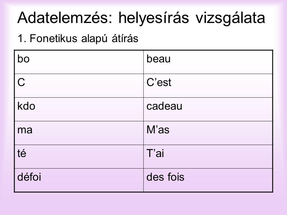 Adatelemzés: helyesírás vizsgálata 1. Fonetikus alapú átírás bobeau CC'est kdocadeau maM'as téT'ai défoides fois