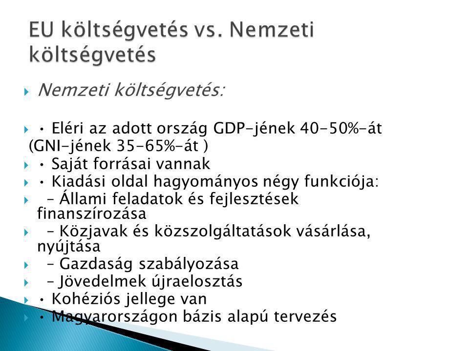  Nemzeti költségvetés:  Eléri az adott ország GDP-jének 40-50%-át (GNI-jének 35-65%-át )  Saját forrásai vannak  Kiadási oldal hagyományos négy funkciója:  – Állami feladatok és fejlesztések finanszírozása  – Közjavak és közszolgáltatások vásárlása, nyújtása  – Gazdaság szabályozása  – Jövedelmek újraelosztás  Kohéziós jellege van  Magyarországon bázis alapú tervezés