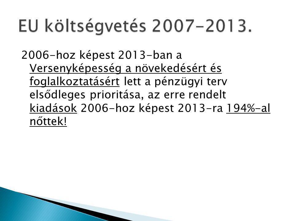 2006-hoz képest 2013-ban a Versenyképesség a növekedésért és foglalkoztatásért lett a pénzügyi terv elsődleges prioritása, az erre rendelt kiadások 2006-hoz képest 2013-ra 194%-al nőttek!