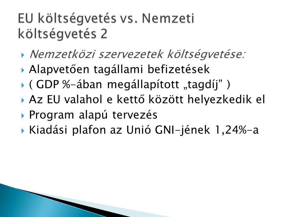 """ Nemzetközi szervezetek költségvetése:  Alapvetően tagállami befizetések  ( GDP %-ában megállapított """"tagdíj )  Az EU valahol e kettő között helyezkedik el  Program alapú tervezés  Kiadási plafon az Unió GNI-jének 1,24%-a"""