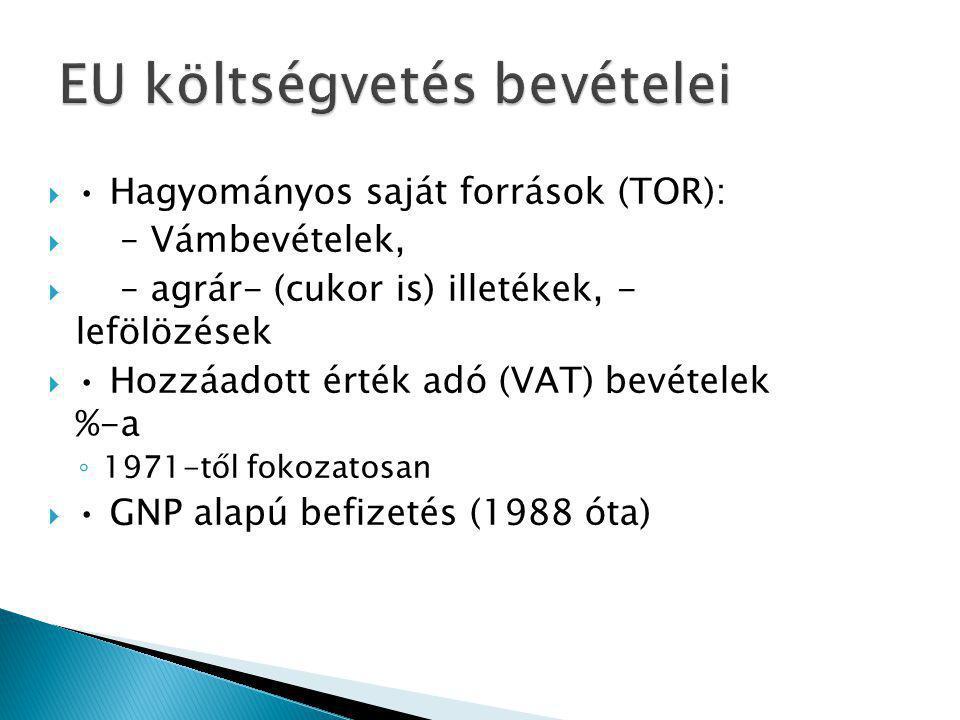  Hagyományos saját források (TOR):  – Vámbevételek,  – agrár- (cukor is) illetékek, - lefölözések  Hozzáadott érték adó (VAT) bevételek %-a ◦ 1971-től fokozatosan  GNP alapú befizetés (1988 óta)