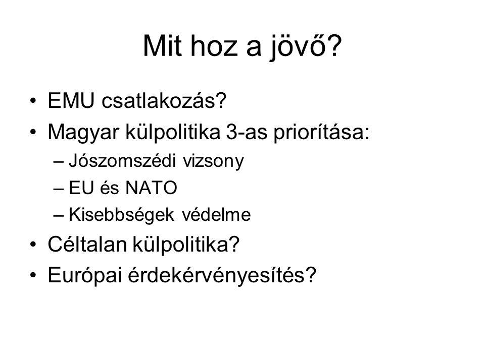 Mit hoz a jövő? EMU csatlakozás? Magyar külpolitika 3-as priorítása: –Jószomszédi vizsony –EU és NATO –Kisebbségek védelme Céltalan külpolitika? Európ
