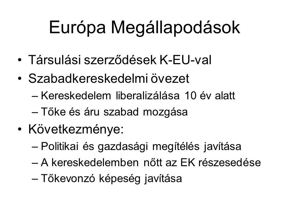Európa Megállapodások Társulási szerződések K-EU-val Szabadkereskedelmi övezet –Kereskedelem liberalizálása 10 év alatt –Tőke és áru szabad mozgása Kö