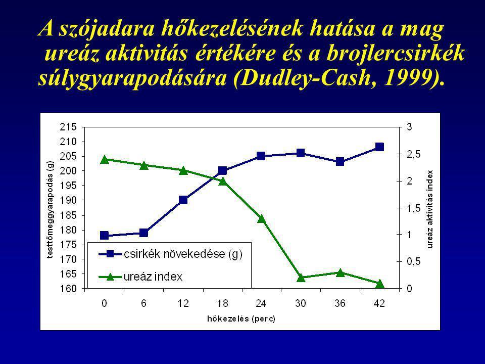 A szójadara hőkezelésének hatása a mag ureáz aktivitás értékére és a brojlercsirkék súlygyarapodására (Dudley-Cash, 1999).