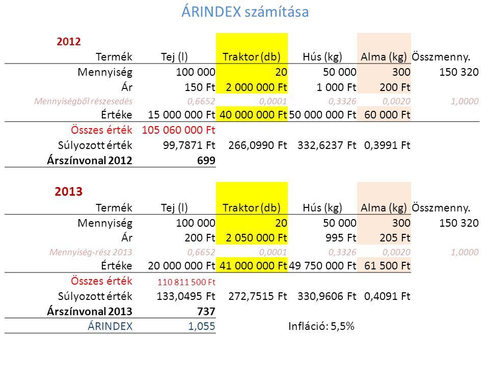 Nominál és Reál GDP 2012Hazai termelés TermékTej (l)Traktor (db)Hús (kg)Alma (kg) Mennyiség100 0002050 000300 Ár150 Ft2 000 000 Ft1 000 Ft200 Ft Értéke15 000 000 Ft40 000 000 Ft50 000 000 Ft60 000 Ft Össszes érték105 060 000 Ft Összes mennyiség150 320 GDP nominál értéke 2012105 060 000 2013 TermékTej (l)Traktor (db)Hús (kg)Alma (kg) Mennyiség105 0001951 000205 Ár200 Ft2 050 000 Ft995 Ft205 Ft Értéke21 000 000 Ft38 950 000 Ft50 745 000 Ft42 025 Ft Össszes érték110 737 025 Ft Összes mennyiség156 224 GDP nominál értéke 2013110 737 025 Érték, 2012-es ár:15 750 000 Ft38 000 000 Ft51 000 000 Ft41 000 Ft GDP reál értéke, 2012-es ár: 104 791 000 Ft GDP deflátor:1,057 Infláció: 5,7%