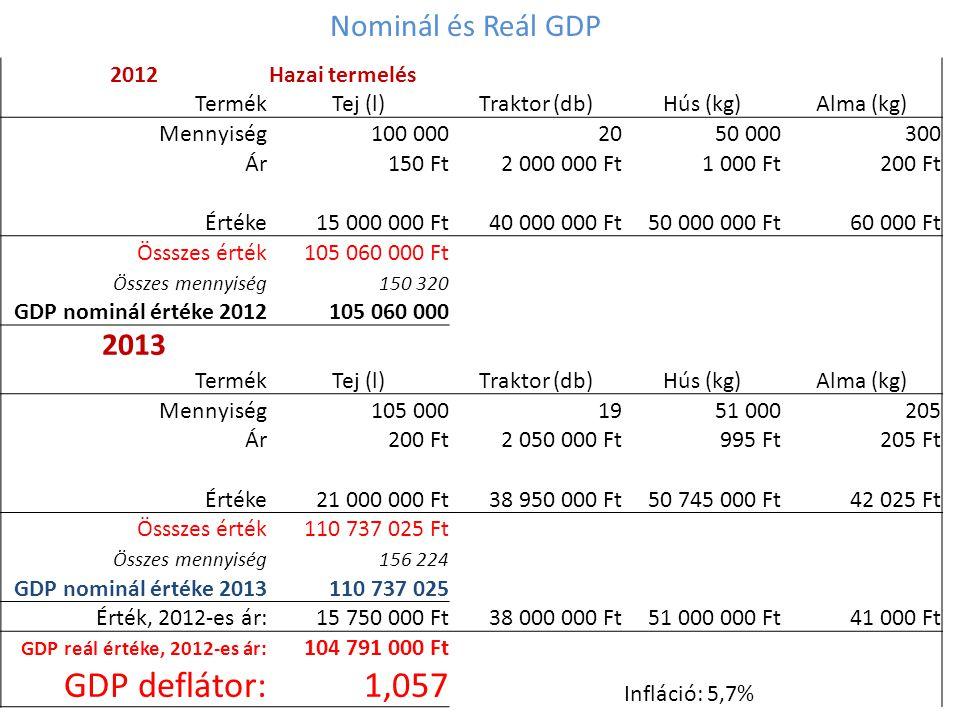 Nominál és Reál GDP 2012Hazai termelés TermékTej (l)Traktor (db)Hús (kg)Alma (kg) Mennyiség100 0002050 000300 Ár150 Ft2 000 000 Ft1 000 Ft200 Ft Érték