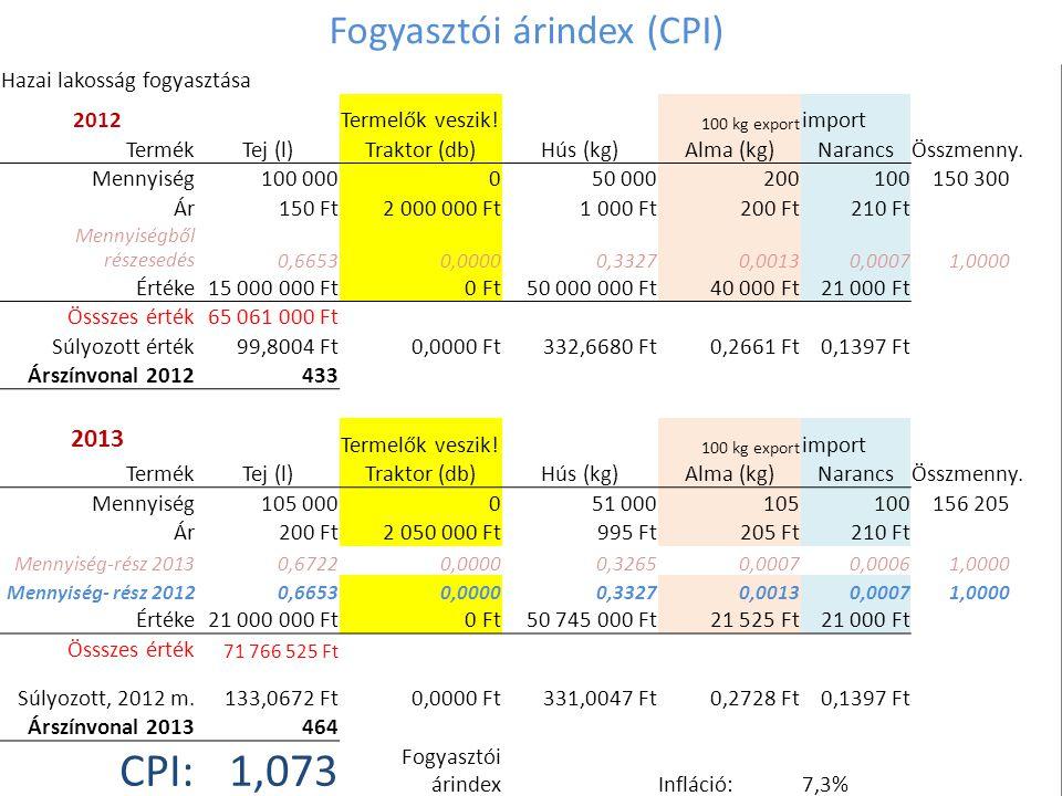 Fogyasztói árindex (CPI) Hazai lakosság fogyasztása 2012Termelők veszik! 100 kg export import TermékTej (l)Traktor (db)Hús (kg)Alma (kg)NarancsÖsszmen
