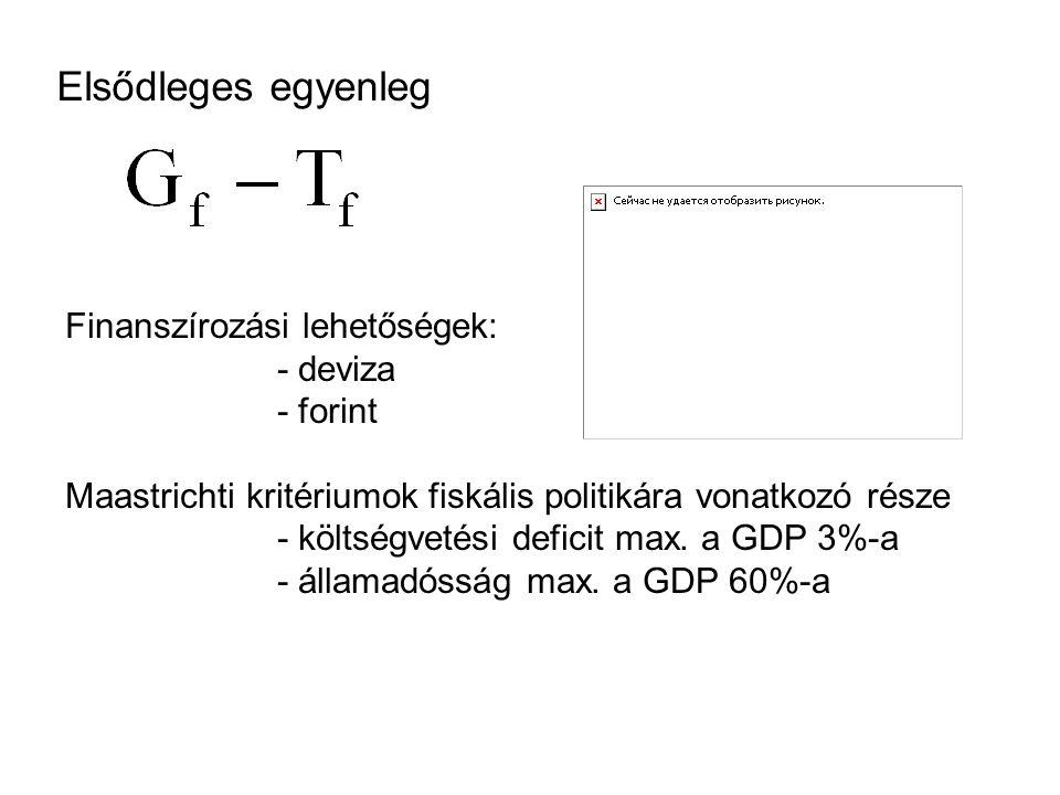 Elsődleges egyenleg Finanszírozási lehetőségek: - deviza - forint Maastrichti kritériumok fiskális politikára vonatkozó része - költségvetési deficit max.