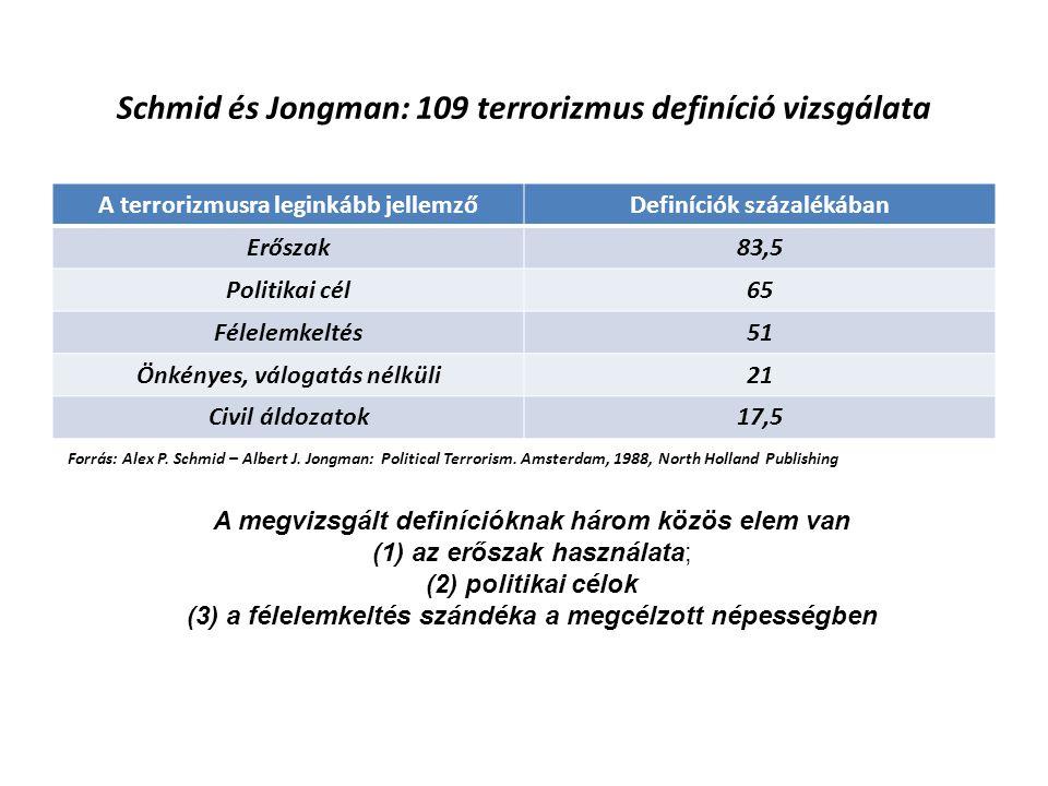 Schmid és Jongman: 109 terrorizmus definíció vizsgálata A terrorizmusra leginkább jellemzőDefiníciók százalékában Erőszak83,5 Politikai cél65 Félelemk