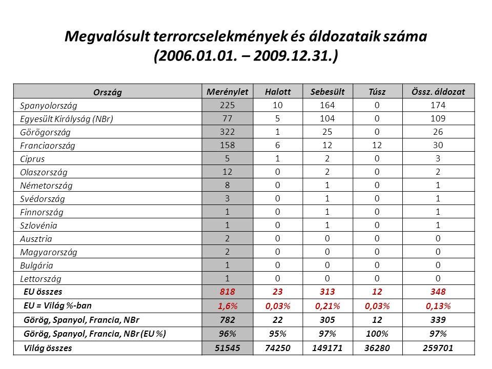 Megvalósult terrorcselekmények és áldozataik száma (2006.01.01. – 2009.12.31.) Ország MerényletHalottSebesültTúszÖssz. áldozat Spanyolország 225101640