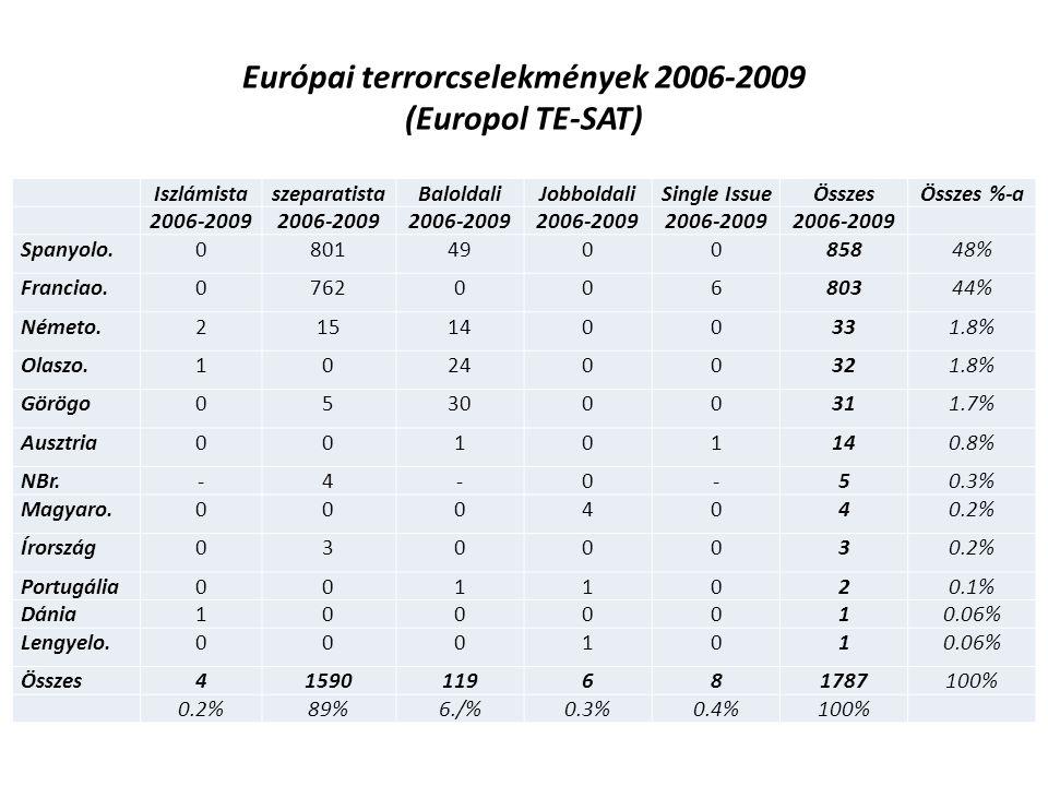 Európai terrorcselekmények 2006-2009 (Europol TE-SAT) IszlámistaszeparatistaBaloldaliJobboldaliSingle IssueÖsszesÖsszes %-a 2006-2009 Spanyolo.0801490