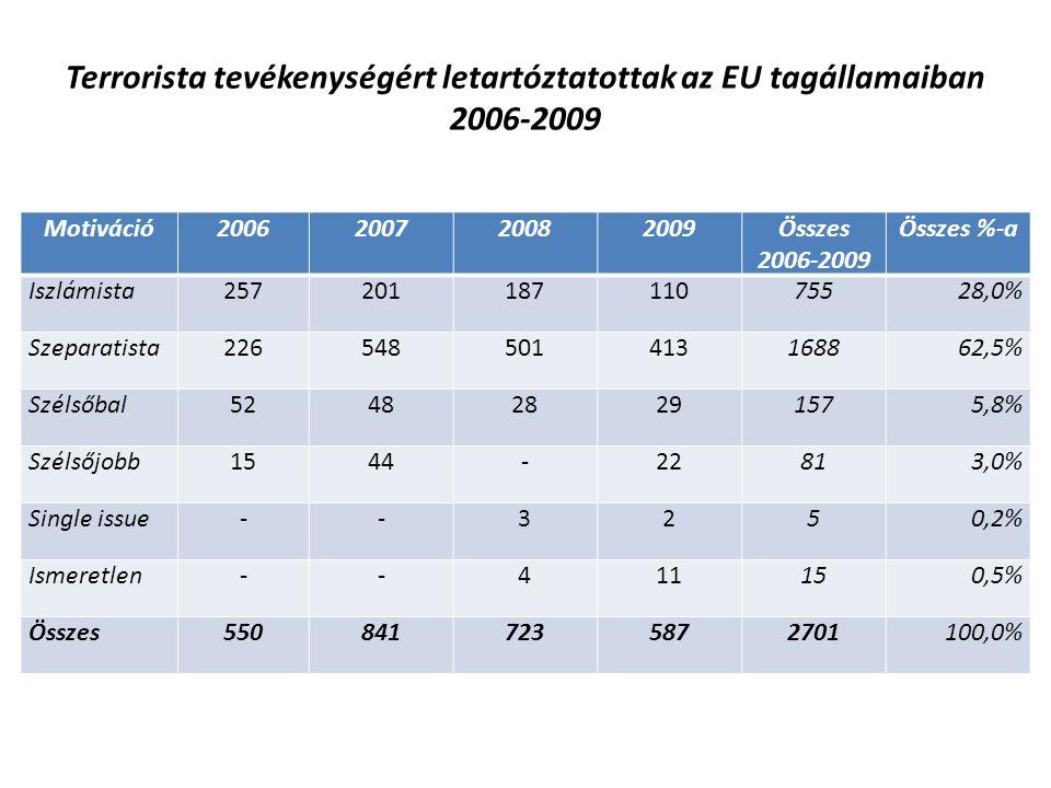 Terrorista tevékenységért letartóztatottak az EU tagállamaiban 2006-2009 Motiváció2006200720082009Összes 2006-2009 Összes %-a Iszlámista25720118711075