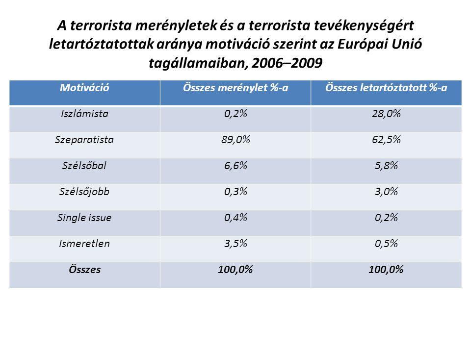 A terrorista merényletek és a terrorista tevékenységért letartóztatottak aránya motiváció szerint az Európai Unió tagállamaiban, 2006–2009 MotivációÖs