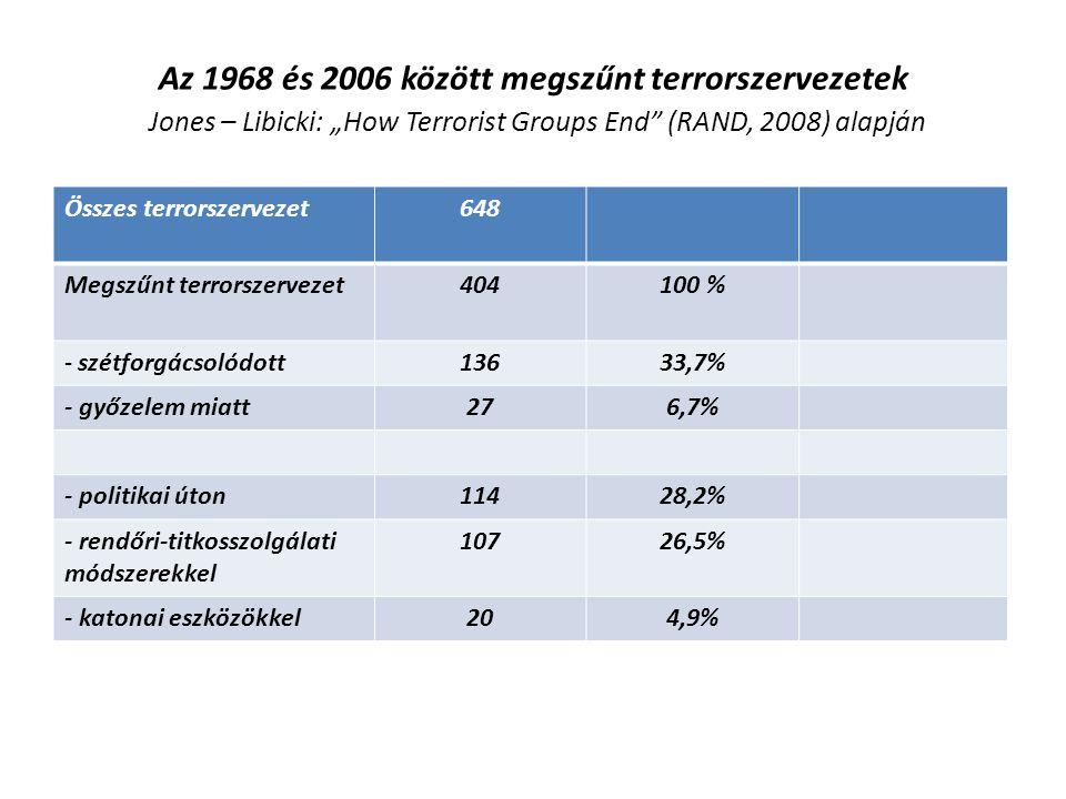 """Az 1968 és 2006 között megszűnt terrorszervezetek Jones – Libicki: """"How Terrorist Groups End"""" (RAND, 2008) alapján Összes terrorszervezet648 Megszűnt"""