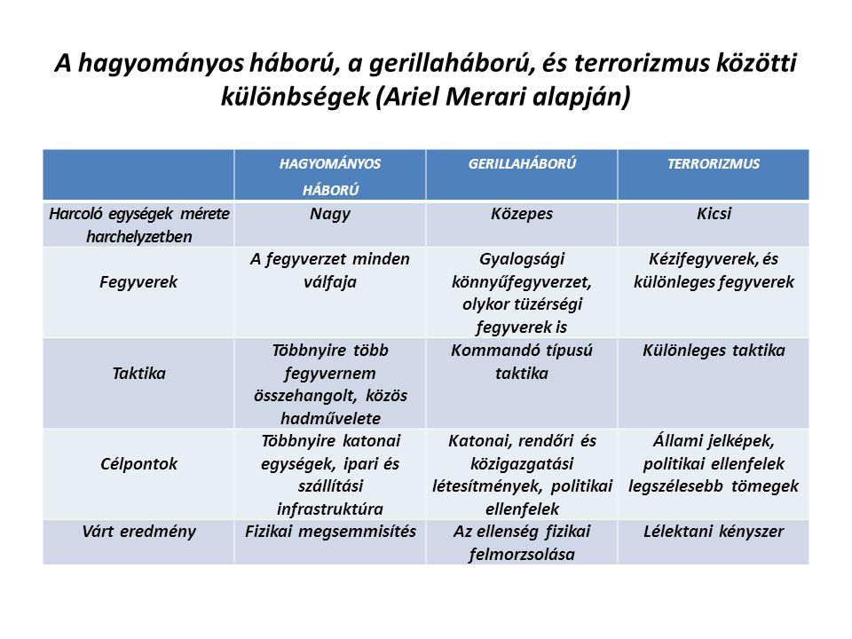 A hagyományos háború, a gerillaháború, és terrorizmus közötti különbségek (Ariel Merari alapján) HAGYOMÁNYOS HÁBORÚ GERILLAHÁBORÚTERRORIZMUS Harcoló e