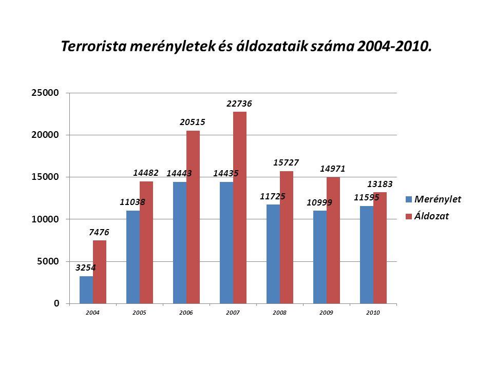 Terrorista merényletek és áldozataik száma 2004-2010.