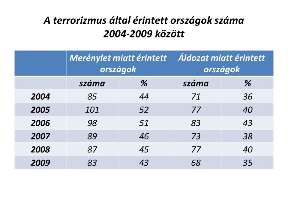 A terrorizmus által érintett országok száma 2004-2009 között Merénylet miatt érintett országok Áldozat miatt érintett országok száma% % 200485447136 2