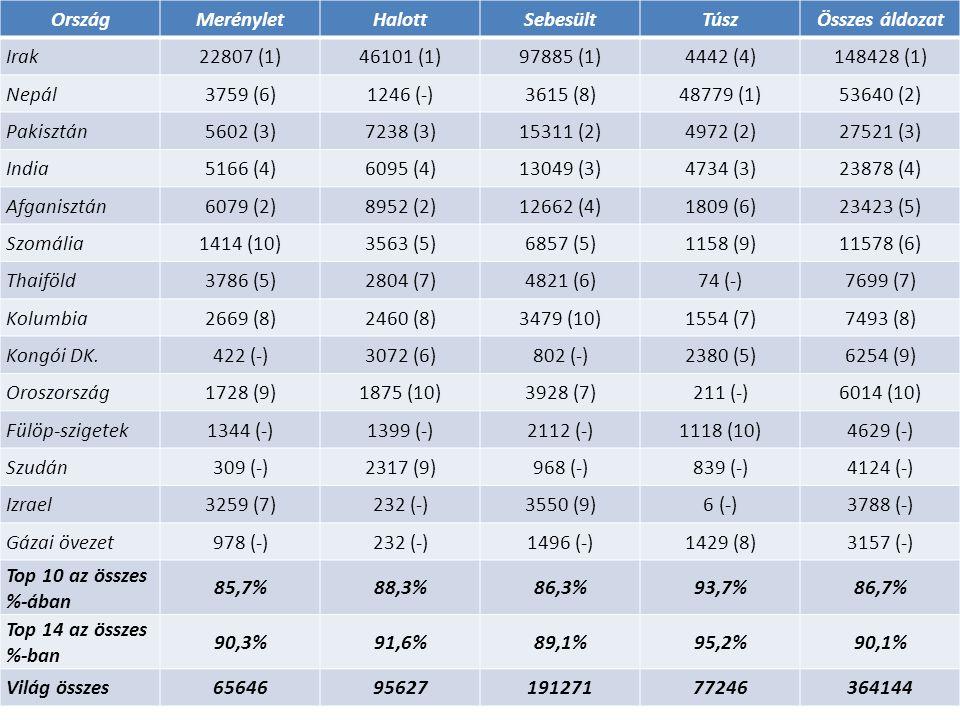 OrszágMerényletHalottSebesültTúszÖsszes áldozat Irak22807 (1)46101 (1)97885 (1)4442 (4)148428 (1) Nepál3759 (6)1246 (-)3615 (8)48779 (1)53640 (2) Paki