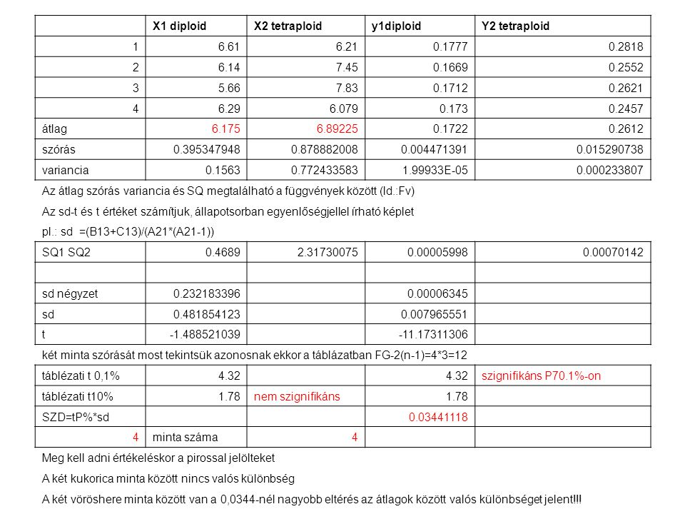 X1 diploidX2 tetraploidy1diploidY2 tetraploid 16.616.210.17770.2818 26.147.450.16690.2552 35.667.830.17120.2621 46.296.0790.1730.2457 átlag6.1756.8922