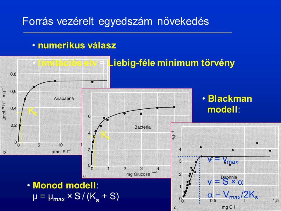 Forrás vezérelt egyedszám növekedés numerikus válasz limitációs elv = Liebig-féle minimum törvény Blackman modell: v = v max v = S ×   V max /2K s Monod modell: µ = µ max × S / (K s + S) KsKs KsKs