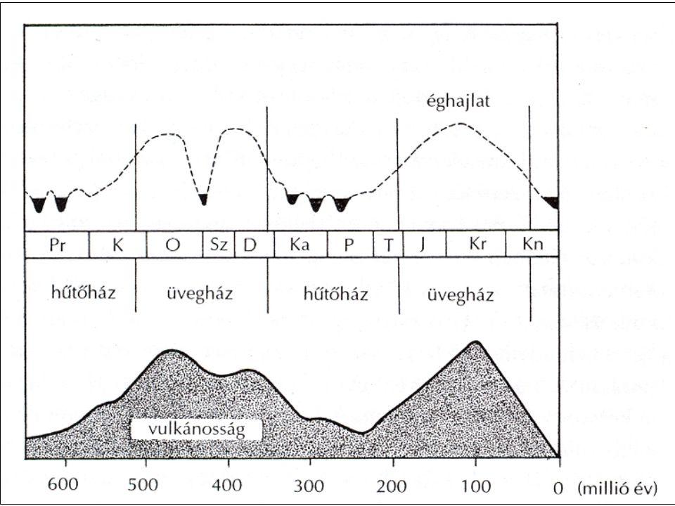 Óceánok változása Az üvegház és hűtőház periódusok az óceánok hőmérsékletét és szintjét is befolyásolták Hűtőház: 25 o C-nál kisebb az egyenlítőnél és 2 o C-nál kisebb a sarkokon Üvegház: egyenlítői hőmérséklet hasonló, sarkoknál kb.