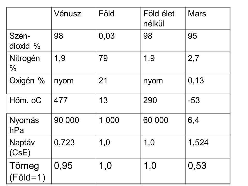 VénuszFöldFöld élet nélkül Mars Szén- dioxid % 980,039895 Nitrogén % 1,9791,92,7 Oxigén %nyom21nyom0,13 Hőm. oC47713290-53 Nyomás hPa 90 0001 00060 00