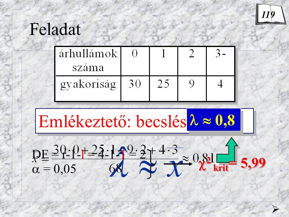 Feladat H 0 : Poisson-eloszlás = ? Emlékeztető: becslés elmélet  0,8  DF = r-1-l = 4-1-1 = 2  = 0,05  2 krit = 5,99  2 krit = 5,99 119