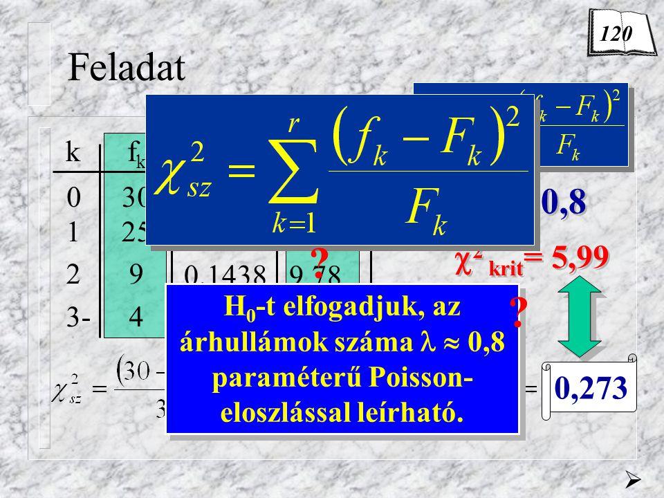  2 krit = 5,99 Feladat kf k F k pkpk 030 125 2 9 3- 4  0,8 0,4493 0,3595 0,1438 0,0474 30,55 24,45 9,78 3,22 0,273  H 0 -t elfogadjuk, az árhullámok száma  0,8 paraméterű Poisson- eloszlással leírható.