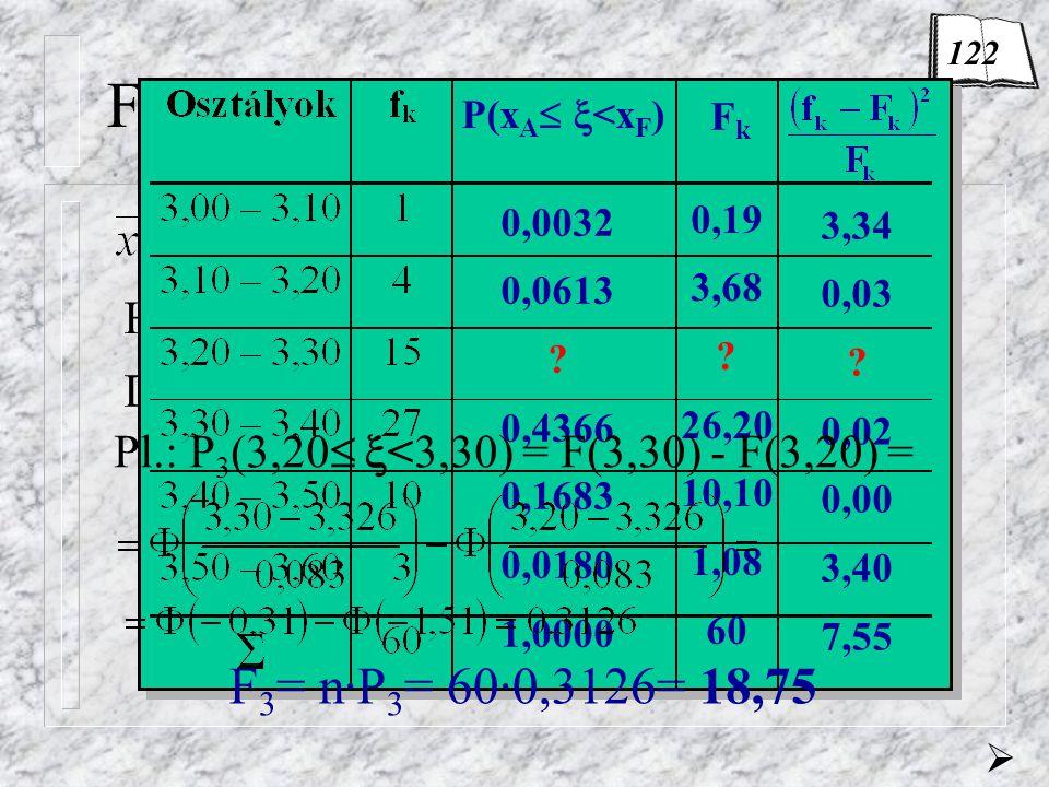 Feladat H 0 : normális eloszlás,  =3,326;  =0,083 DF = 6-1-2= 3 FkFk P(x A   <x F ) 0,19 3,68 ? 26,20 10,10 1,08 60 0,0032 0,0613 ? 0,4366 0,1683
