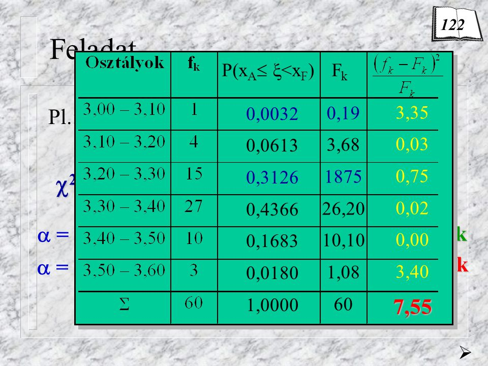 Feladat Pl.: P 1 (3,00   <3,10) = P 1 (  <3,10) = 0,0032 F 1 = n·P 1 = 60·0,0032 = 0,1941 2 szám= 7,55  = 5%  = 10%  2 krit = 7,81  2 krit = 6