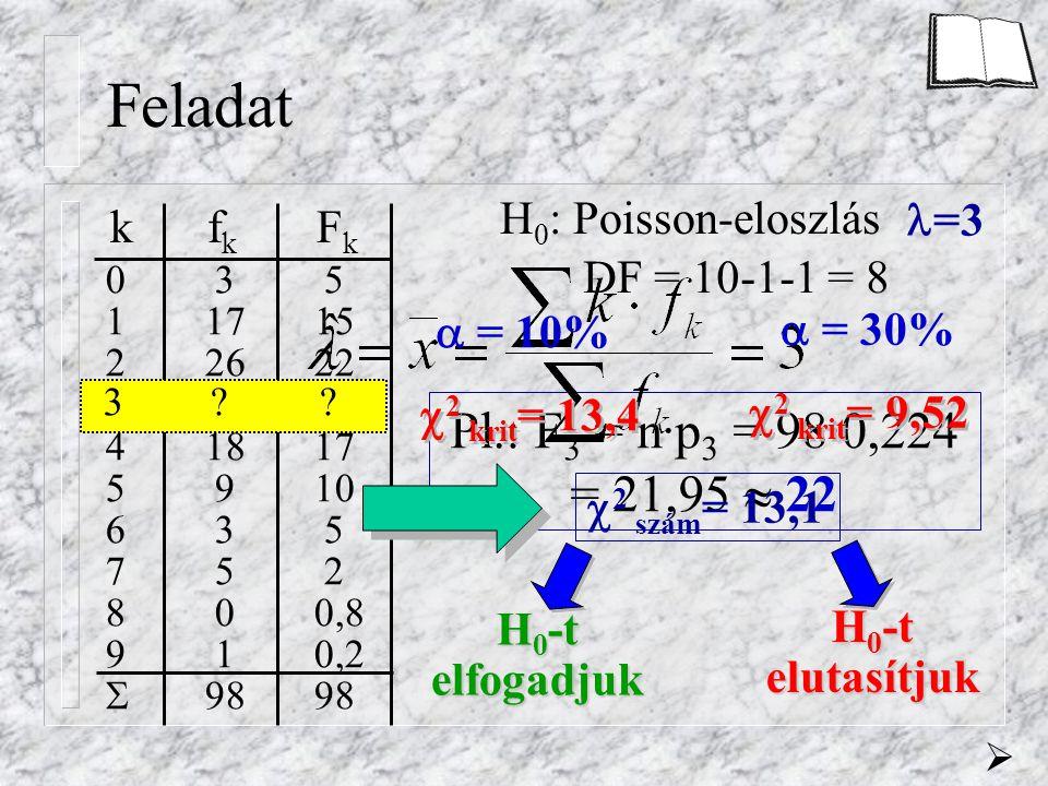 0 3 5 11715 22622 31622 41817 5 910 6 3 5 7 5 2 8 00,8 9 10,2  9898 Pl.: F 3 = n·p 3 = 98·0,224 = 21,95  22 Feladat H 0 : Poisson-eloszlás =3 DF = 10-1-1 = 8 kf k F k  = 10%  = 30%  2 krit = 13,4  2 krit = 9,52  2 szám = 13,1 H 0 -t elfogadjuk H 0 -t elutasítjuk 3 .