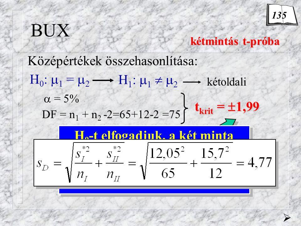 BUX H 0 :  1 =  2 Középértékek összehasonlítása: kétmintás t-próba kétmintás t-próba H 1 :  1   2 kétoldali  = 5% DF = n 1 + n 2 -2=65+12-2 =75