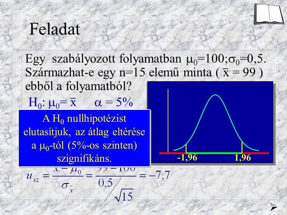 Feladat Egy szabályozott folyamatban  0 =100;  0 =0,5. Származhat-e egy n=15 elemű minta ( x = 99 ) ebből a folyamatból?  = 5% Legyen a próba kétol